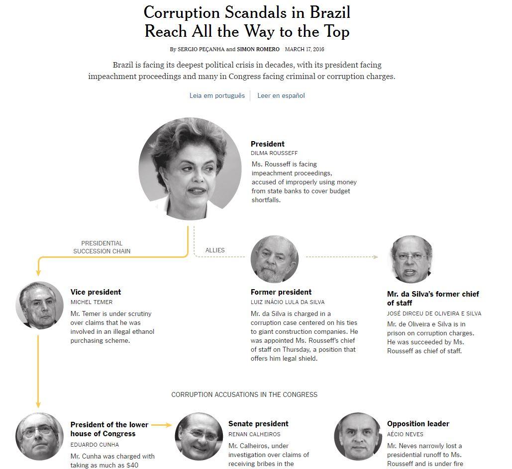 nyt corrupcao brasil